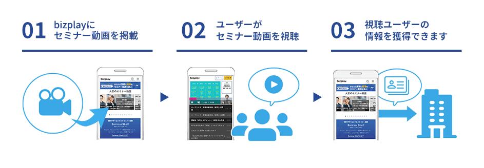 01.bizplayにセミナー動画を掲載、02.ユーザーがセミナー動画を視聴、03.視聴ユーザーの情報を獲得できます