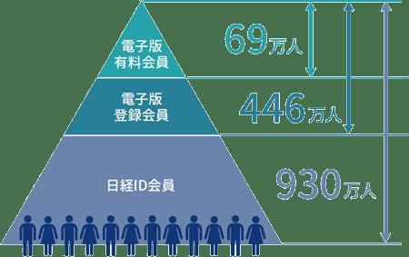 電子版有料会員69万人、電子版登録会員446万人、日系ID会員930万人